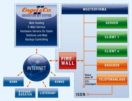 IT - Lösungen für den Mittelstand